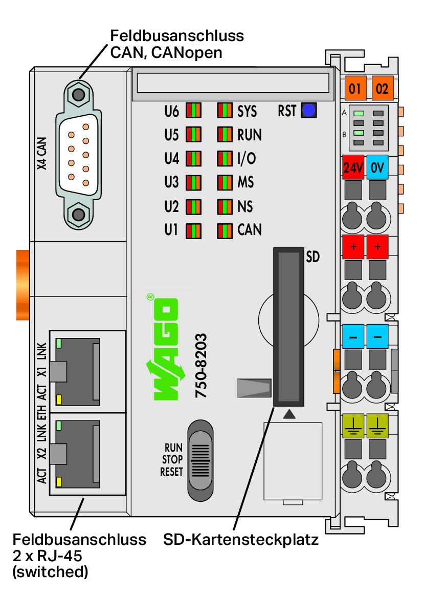 Wago Controller Pfc200 750 8203 Modbus Wiring Diagram Automation Direct 2 X Ethernet Can Canopen