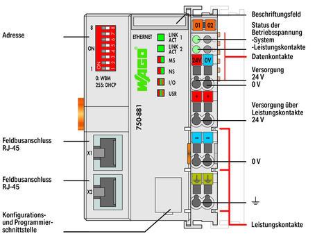 Ethernet Controller (750-881) | WAGO