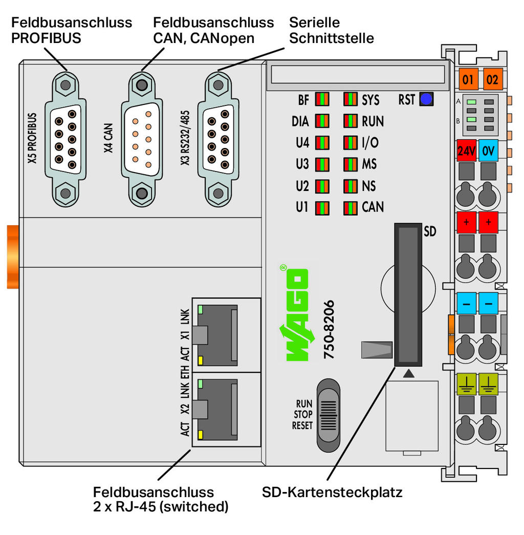 Controller PFC200; 2 x ETHERNET, RS-232/-485, CAN, CANopen, PROFIBUS-Slave; lichtgrau